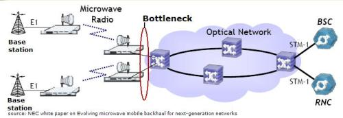 backhaul_network