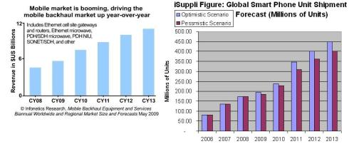 mobile_backhaul_and_smartphone_growth_chart