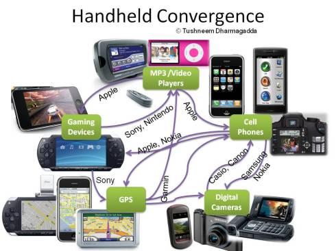 handheld convergence